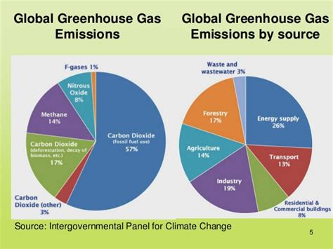 global greenhouse gas emissions by source global warming tad 2014 05