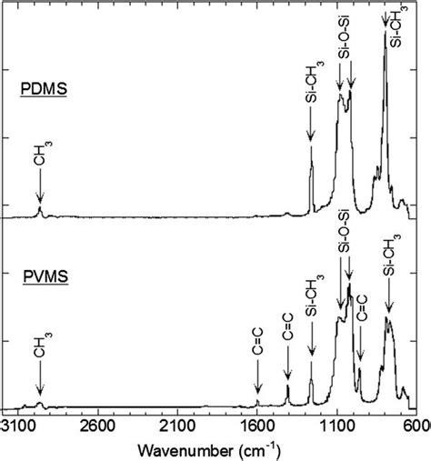 ir spectroscopy table silicon brokeasshome