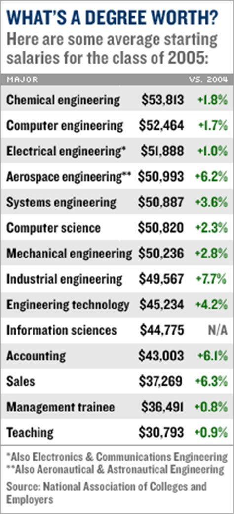 How Much Is A Mba Degree Worth by Average Starting Salary International Business Major