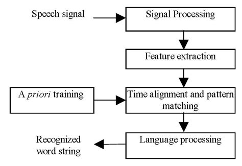 pattern recognition using r language weicheng s blog general introduction of speech recognition