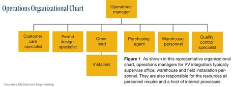 Nike Matrix Safety operations management for solar integrators page 3 of 7