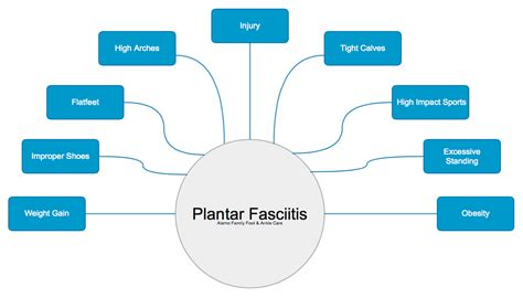 Planters Faceitis by Plantar Fasciitis Why Does Heel Hurt