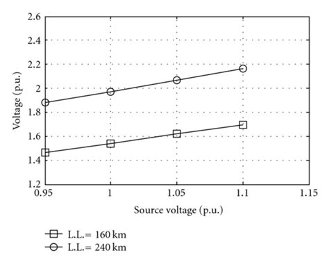 switched capacitor equivalent resistance overvoltage at 2 as source voltage while equivalent resistance
