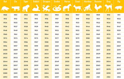 calculator zodiac chinese zodiac years hs astrology zodiac signs