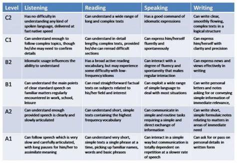 test inglese c2 thai schools adopt european framework to boost