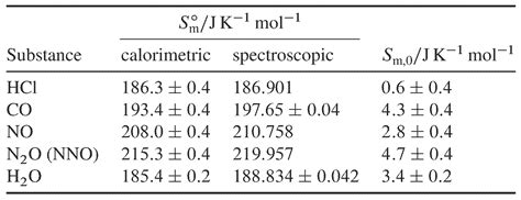 Standard Molar Entropy Table by 6 2 Molar Entropies Chemwiki