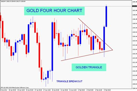 triangle pattern in stock market stock market chart analysis gold triangle pattern