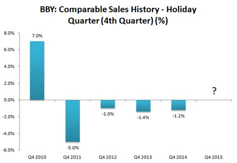 best buy quarterly sales why this winter could be a throwback quarter for best buy