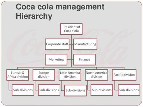 Coca Cola E Commerce Organisational Structure Of Coca Cola