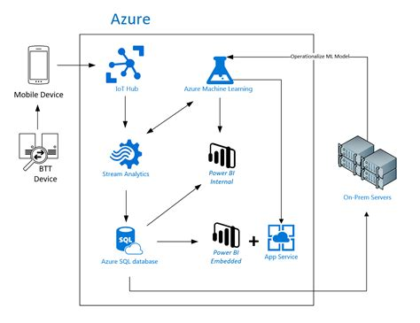 pattern recognition diagram power bi embedded iot and machine learning for brain