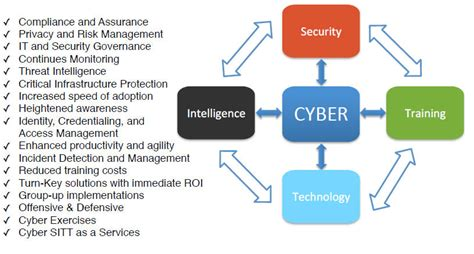 cyber security information assurance cyberdata