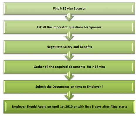 H1b Criminal Record Background Check For H1b Visa Background Ideas