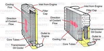 radiator diagrams