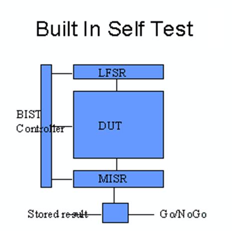 test pattern generator using lfsr for bist group 5 project 3 c