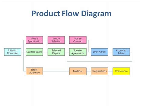 product flow chart template product based planning easy project management