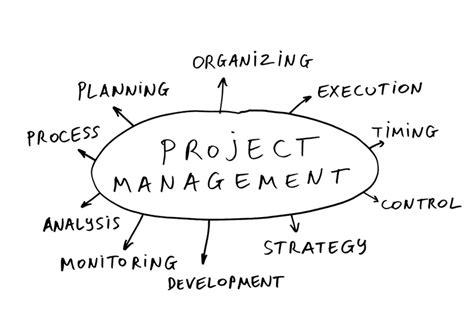 Project Management 2 software project management product management ras