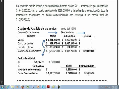Ejemplo Curriculum Controller Financiero Ejemplo De Consolidacion De Estados Financieros