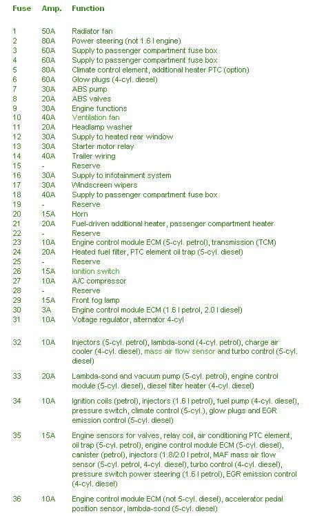 2007 volvo c30 fuse box diagram circuit wiring diagrams