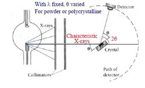 Alat Xrd missanezlicious xrd x diffraction