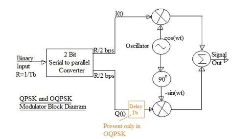 qpsk diagram qpsk modulator block diagram readingrat net