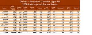 denver s lessons for the corridor hct alignment