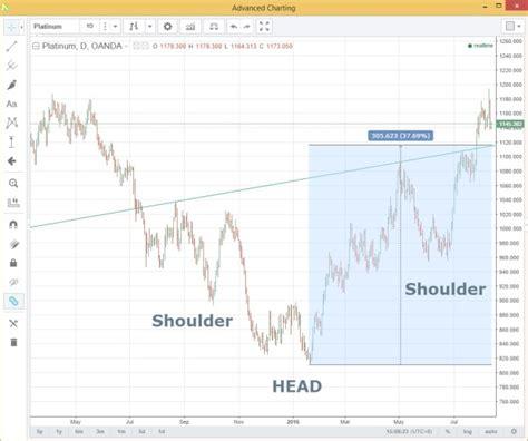 pattern formation on platinum asia market roundup platinum higher marketpulsemarketpulse