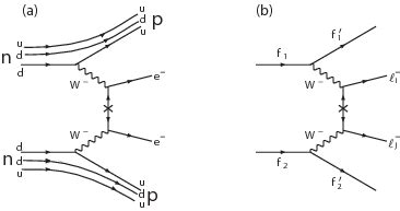 Feynman Diagram Drawer by How To Draw Feynman Diagram For Majorana Particles Tex