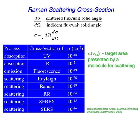 raman cross section raman scattering cross section 28 images raman