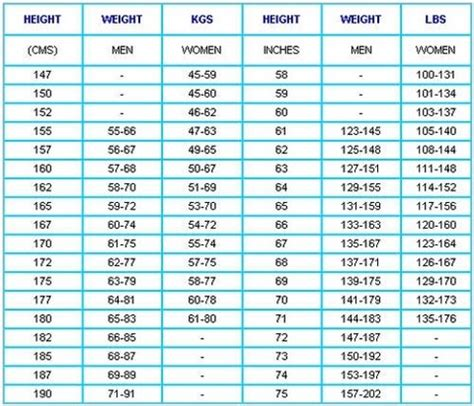 Appeton Height weight according to height chart health n fitness
