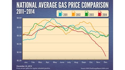 average gas price gas prices break record with longest streak of daily declines