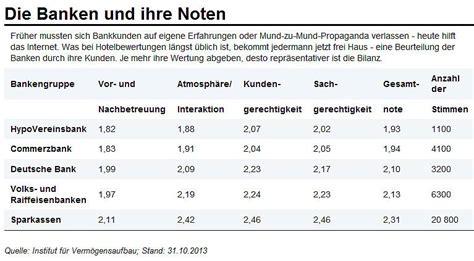 The Best Banks In Germany Mkenya Ujerumani