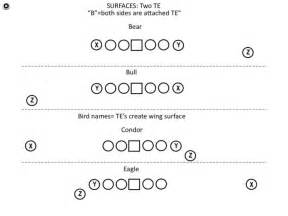 Football Play Template by Football Play Diagrams Templates Pictures To Pin On