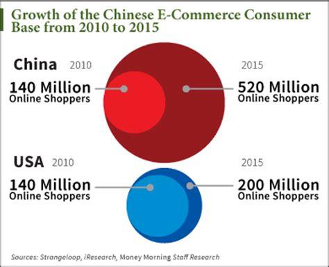 alibaba e commerce three alibaba nyse baba charts all investors need by