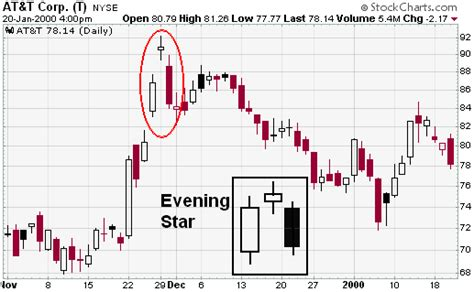 candlestick pattern evening star supply and demand in forex how to trade the best imbalance