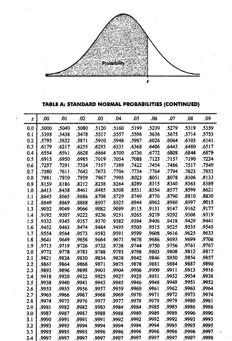 Z Table by Statistics Z Table