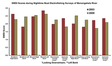 pa fish and boat report pfbc 2010 biologist report monongahela river