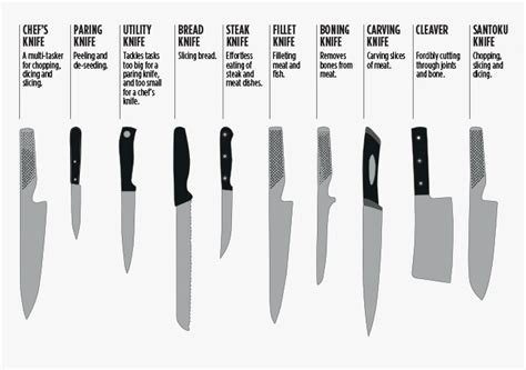 different kinds of kitchen knives a simple guide on how to choose the right knife