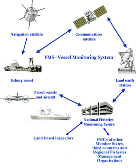 boat gps security vessel monitoring system vms fisheries