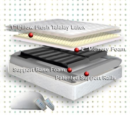 select comfort bed a short select comfort mattress review