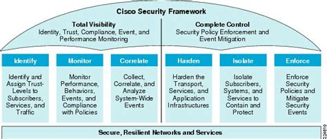 Diagram Network Security Policy Diy Enthusiasts Wiring Diagrams Wireless Security Policy Template
