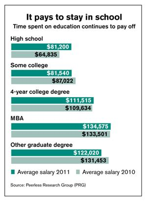 Average Income With Scm Masters Degree And Mba by Logistics Management S 2012 Salary Survey Logistics