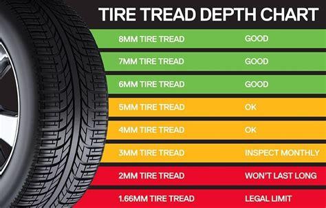 tire tread depth chart world  printables