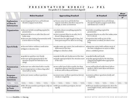 Rubric For Research Paper 5th Grade by Research Paper 5th Grade Rubric
