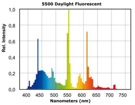 t5 grow bulb spectral chart t5 grow lights fluorescent light spectrum choppy light