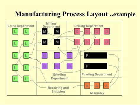 process layout with exles om plant layout