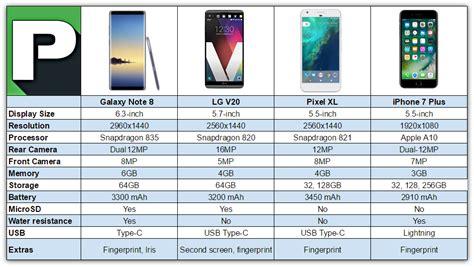 Galaxy Note 8 Vs Iphone 7 Plus Vs Lg V20 Vs Pixel Xl Samsung Galaxy V Specs Ph