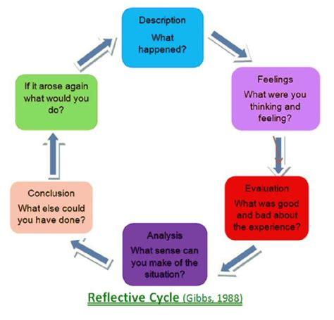 Gibbs Reflective Cycle 1988 by Reflective Cycle Gibbs 1988 Journalling