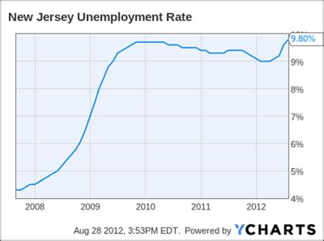 why christie won t mention n j s unemployment rate the