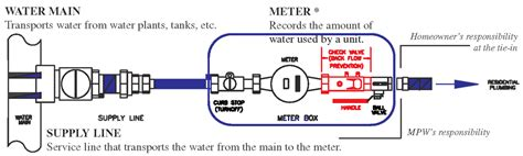 water meter schematic get free image about wiring diagram