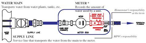 meter box installation diagram 30 wiring diagram images